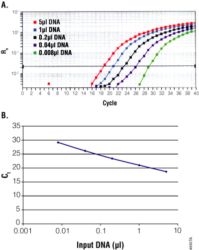 Real-time PCR assay for quality of genomic DNA purified by the MagneSil® Genomic, Large Volume System.
