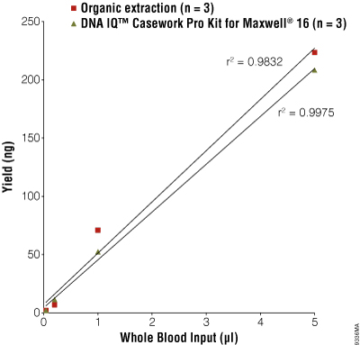 Comparative DNA isolation from whole blood using the DNA IQ™ Casework Pro Kit for Maxwell 16 and organic extraction.